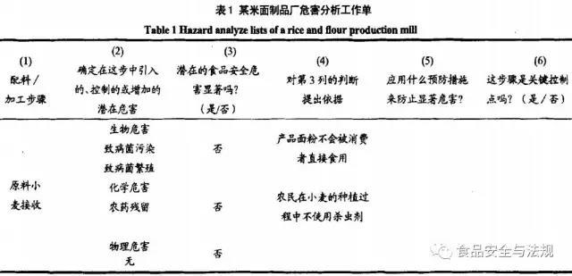 HACCP验证审核中的常见问题分析